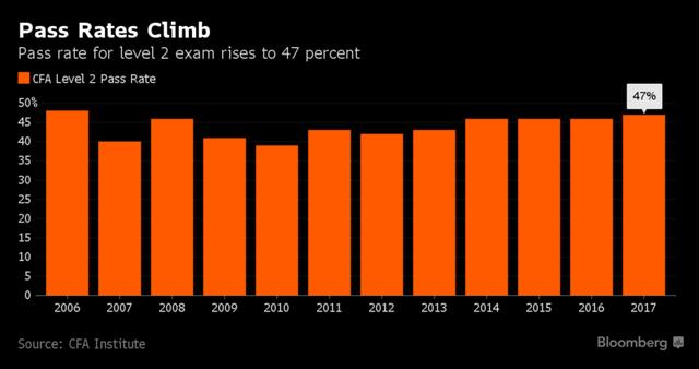 Tỷ lệ thi đỗ CFA level 2 cao nhất kể từ 2006.