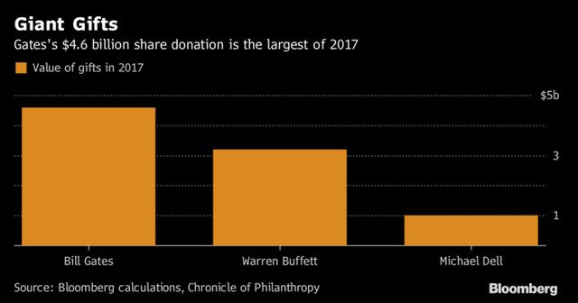 Giá trị tài sản dùng làm từ thiện của tỷ phú Bill Gates lớn nhất trong năm 2017.