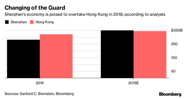Dự báo GDP 2018 của Thâm Quyến và Hồng Kông. Nguồn: Bloomberg.