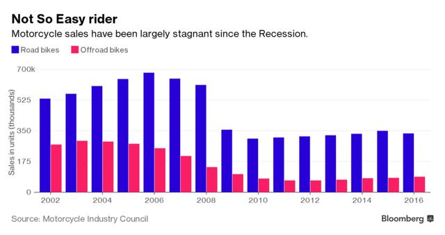 Doanh số motor phân phối ra đã giảm mạnh kể từ sau khủng hoảng kinh tế.