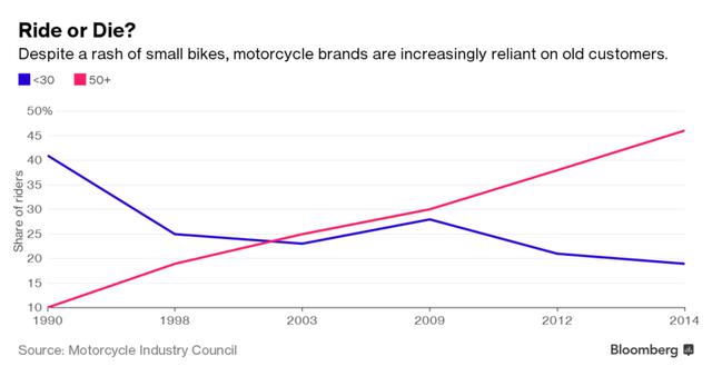 Các hãng motor càng ngày càng tùy thuộc nhiều hơn vào một vài bạn cao tuổi.