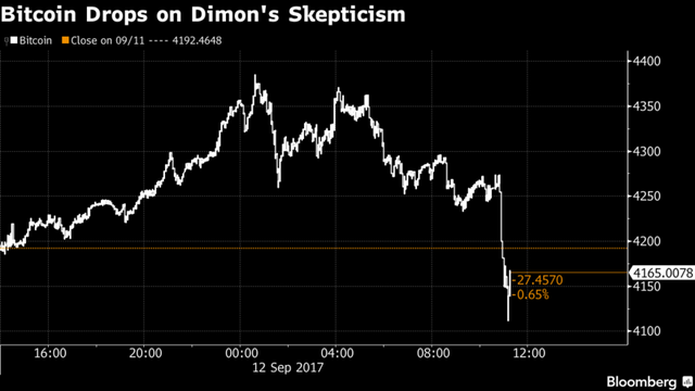 Bitcoin giảm ngay 2,7% sau khi ông Dimon phát biểu