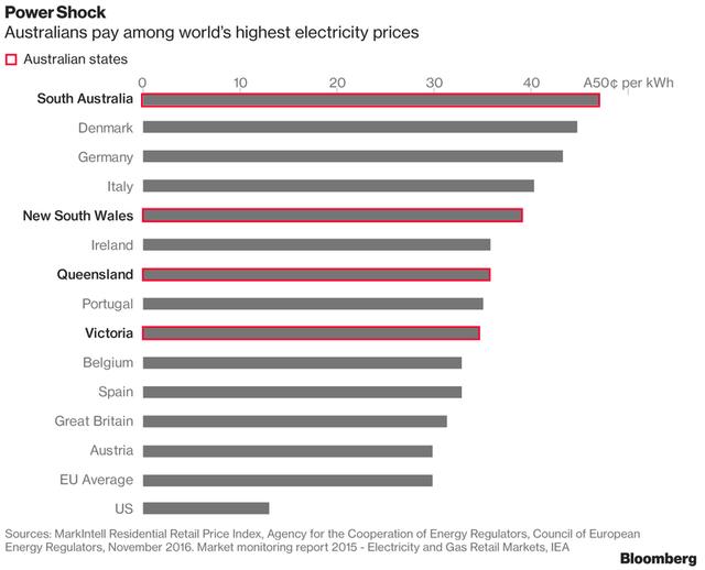 Giá điện ở Australia cao nhất thế giới.