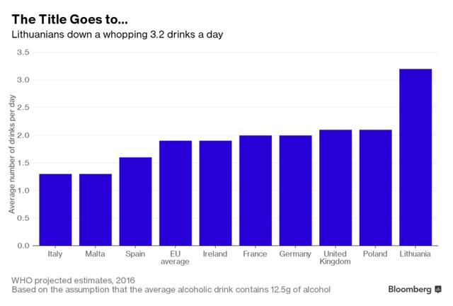 Mức độ tiêu thụ rượu trung bình ở châu Âu (đơn vị: chén/ngày).