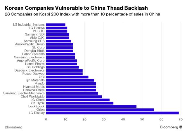 Danh sách 28 công ty Hàn Quốc có lợi nhuận từ 10% trở lên từ thị trường Trung Quốc.