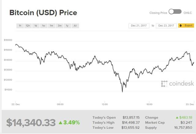 Biến động giá của Bitcoin trong ngày 22/12 theo giờ UTC. Ảnh: Coindesk