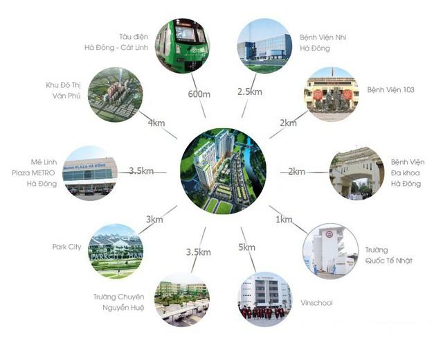 Do nằm ở trung tậm quận Hà Đông nên khoảng cách từ dự án đến các khu lân cận rất gần.