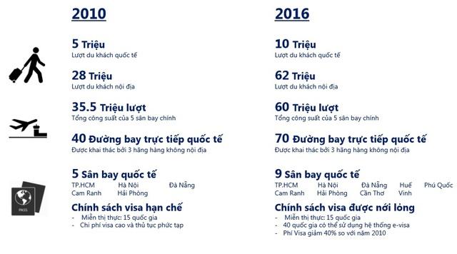 Du lịch Việt Nam trong 7 năm qua có sự phát triển và thay đổi vượt bậc. Nguồn: Savills Việt Nam.