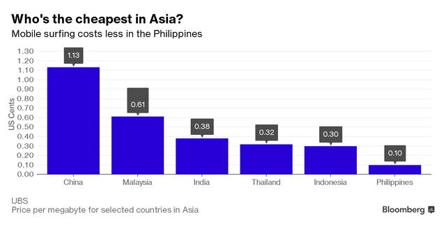 Cước dữ liệu ở Philippines so với các nước châu Á.