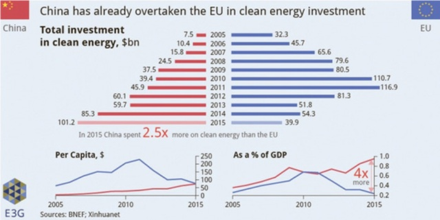 Trung Quốc vượt EU về đầu tư cho năng lượng sạch.