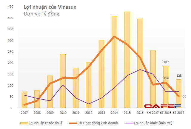 Lần đầu tiên trong vòng 10 năm qua, lợi nhuận từ hoạt động kinh doanh taxi đã xuống thấp hơn lợi nhuận từ thanh lý xe
