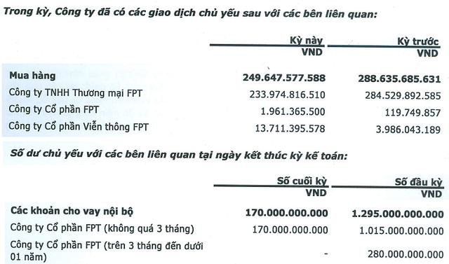 FPT Retail mua hàng không nhiều từ công ty phân phối FPT Trading; trong khi đấy lại được hỗ trợ mạnh về tài chính từ công ty mẹ FPT