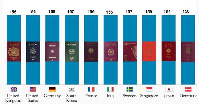 10 quyển hộ chiếu quyền lực nhất thế giới. Theo Independence.