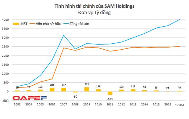 """SAM Holdings – cá mập tiềm lực mạnh nhất trong chương trình Shark Tank nhưng có kết quả kinh doanh khá """"yếu ớt"""" - Ảnh 1."""