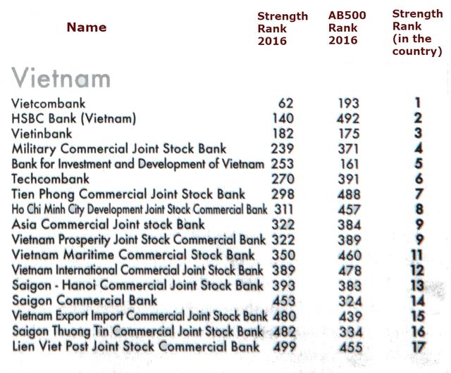 17 ngân hàng Việt Nam lọt vào Top 500 ngân hàng mạnh nhất châu Á năm 2016.