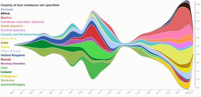 Cơ cấu dân nhập cư vào Mỹ trong 200 năm qua.