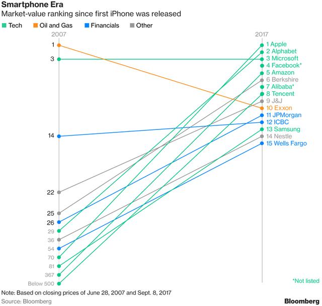 Vị trí của Apple thay đổi mạnh mẽ trong 10 năm qua.