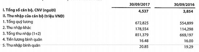 Kết quả chi lương, thu nhập cho nhân viên của VIB.