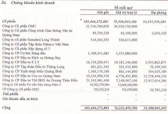 Danh mục đầu tư chứng khoán cuối quý 1/2017 của NDN