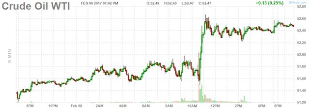 Diễn biến giá dầu thô Mỹ trong phiên. Nguồn: Finviz.