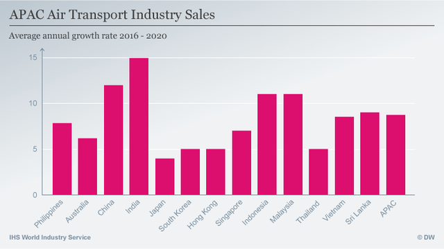 Mức tăng trưởng doanh số bình quân dự báo của ngành hàng không Châu Á trong giai đoạn 2016-2020