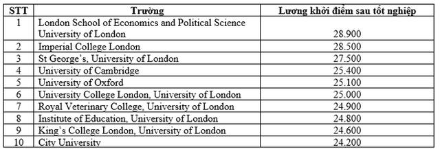 Top 10 trường Đại học ở Anh có lương cho sinh viên mới tốt nghiệp cao nhất (bảng/năm)