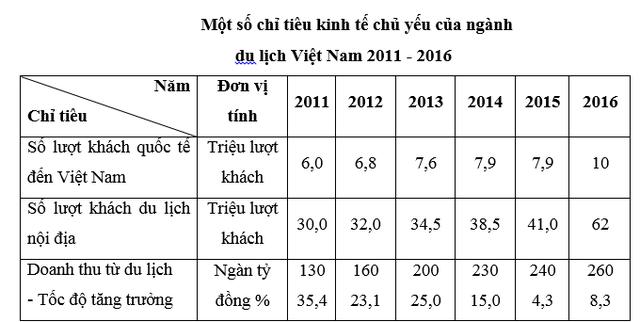 Nguồn: Báo cáo Chính phủ số 526 ngày 17/10/2015 và NQ số 08/NQ/TW ngày 16/01/2017