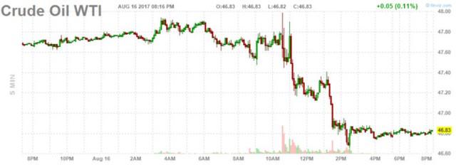 Diễn biến giá dầu Brent. Biểu đồ: Finviz