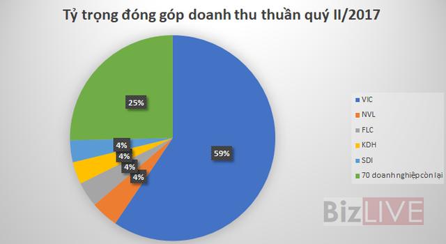 Nguồn: Số liệu báo cáo tài chính những doanh nghiệp