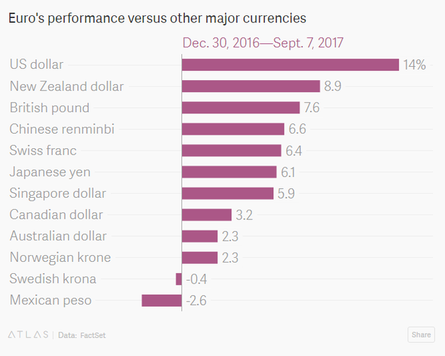 Đồng Euro tăng giá có nhiều đồng tiền chủ chốt trong dao động 30/12/2016-7/9/2017