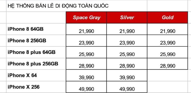 Bảng giá dự kiến của một hệ thống bán lẻ di động Việt Nam