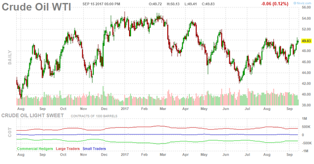 Giá dầu có tuần tăng mạnh nhất kể từ tháng 7