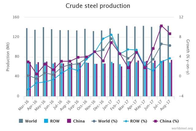 Sản lượng thép thô Trung Quốc(Nguồn:World Steel Association)