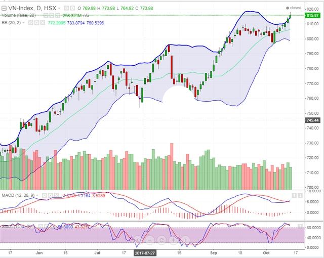 Phiên giao dịch hôm qua, VN-Index đã đạt tới mốc 823,285 điểm