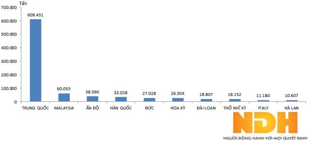 Top 10 thị trường nhập khẩu cao su của Việt Nam (Số liệu: Tổng cục Hải quan)