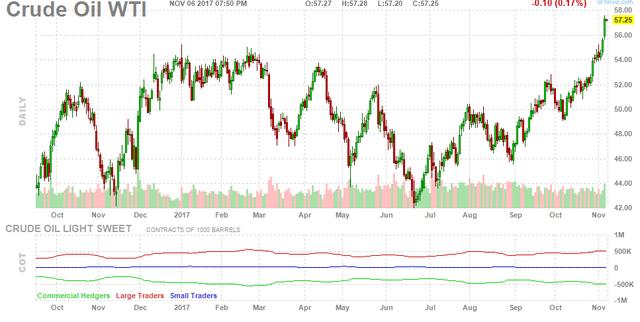Trong khi đó, tại sàn giao dịch hàng hóa liên lục địa London, giá dầu Brent tăng 3,3% lên 64,11 USD/thùng.