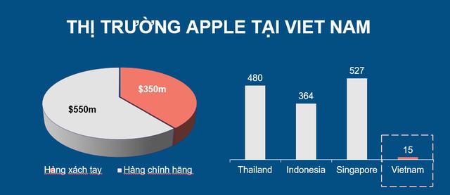 Thị trường các sản phẩm Apple tại Việt Nam được ước tính khoảng 900 USD