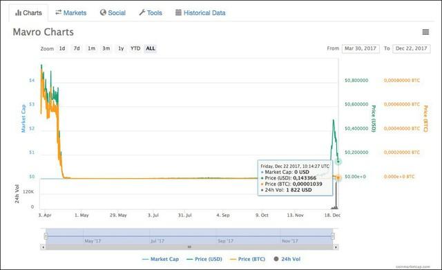 Diễn biến giá gần đây của tiền ảo Mavro - Nguồn: Coinmarketcap.