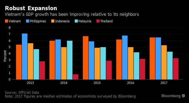 Tăng trưởng GDP qua hàng năm so với các nước láng giềng