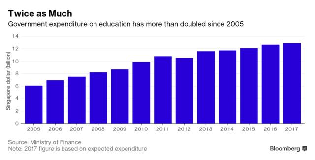 Chi cho giáo dục của Singapore đã tăng gấp đôi kể từ năm 2005 (tỷ Dollar Singapore)