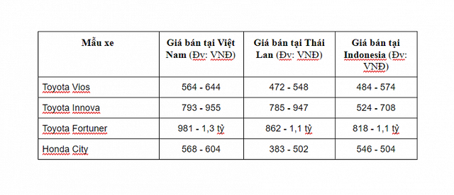 Bảng giá so sánh giữa 1 số dòng xe ở Việt Nam có Thái Lan và Indonesia. Rõ ràng, giá xe ở Việt Nam đắt hơn trong khu vực khá nhiều.