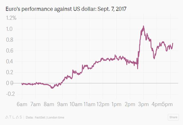 Đồng Euro tăng giá so có đồng USD trong phiên 7/9/2017 (%)