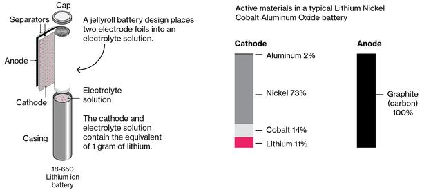 Lithium là 1 trong một vài nguyên liệu chủ chốt cho ắc quy