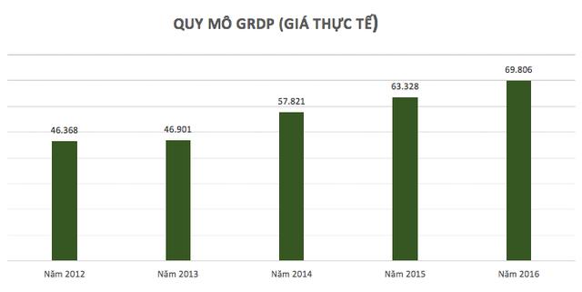GRDP tính theo giá thực tế của Đà Nẵng (đơn vị: tỷ đồng). Nguồn: Cục Thống kê Đà Nẵng