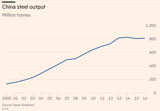 Sản lượng thép Trung Quốc(Nguồn: Finacial Times)