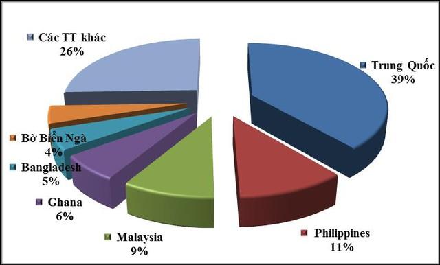 Giá xuất khẩu gạo sang các nước Đông Nam Á nói chung đạt 400,9 USD/tấn (cao hơn 42 USD/tấn so với mức giá trung bình xuất khẩu gạo của cả nước), lượng gạo xuất khẩu tăng 29% so với cùng kỳ (đạt 1,02 triệu tấn) và kim ngạch tăng 22% (đạt 409,71 triệu USD).