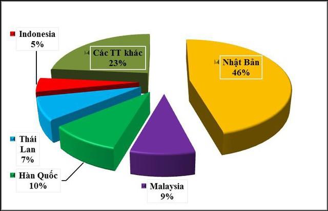 Xuất khẩu quặng, khoáng sản sang Trung Quốc tăng rất mạnh, nhưng giá rẻ