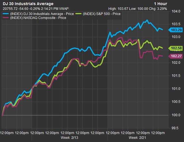 Chốt phiên ngày 24/2, Dow Jones đạt 20.821,76 điểm, đánh dấu phiên chốt đỉnh cao nhất lịch sử thứ 11 liên tiếp.