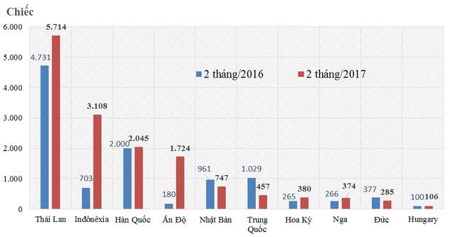 Những thị trường nhập ô tô chính của Việt Nam năm 2016 , và đầu 2017. Nguồn: TCHQ