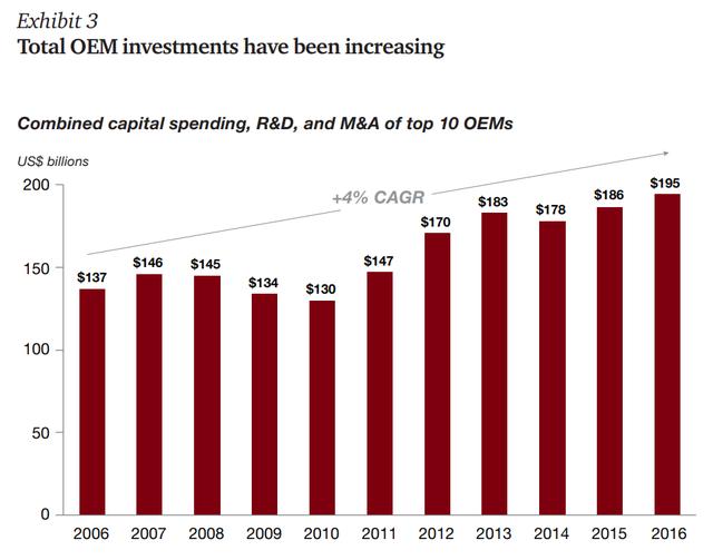 Đầu tư vào tìm hiểu, M&A của những top 10 hãng sản xuất xe hơi ngày 1 tăng (tỷ USD)